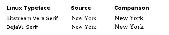 Screenshot the Linux equivalent to the New York typeface