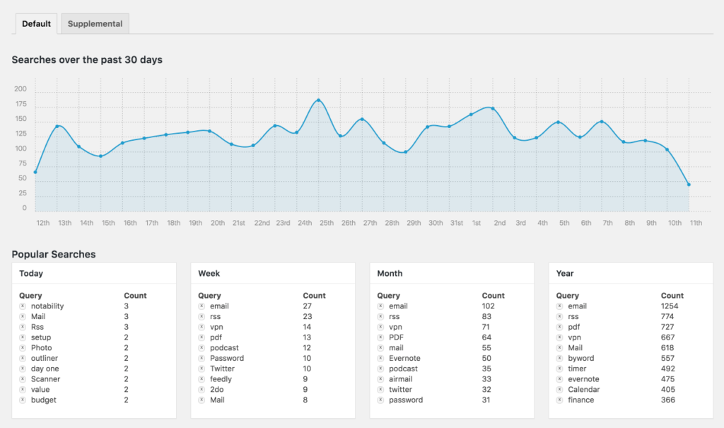 Screenshot of SearchWP's existing Stats screen