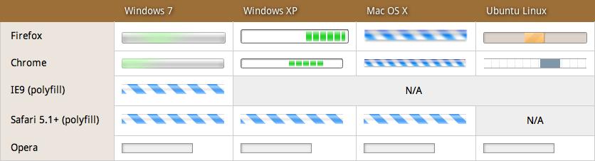 Screenshot of various progress bar chrome